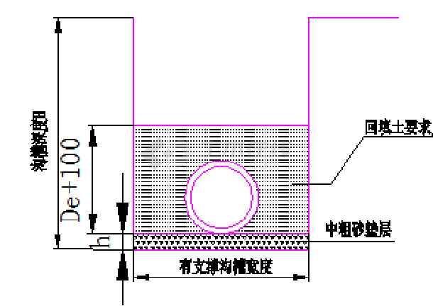 给排水大样埋地塑料管设计图纸-图2