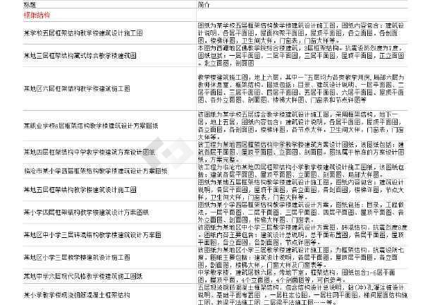 【独家整合】中小学教学楼框架结构设计图(共61套)-图2