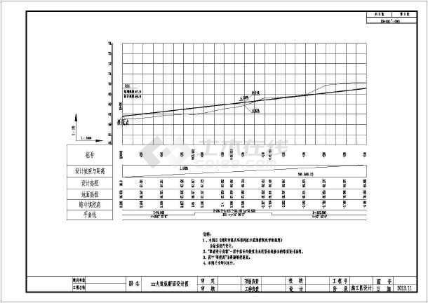 市政六车道道路双向教程施工图v市政104张CAcad2014免费工程图片