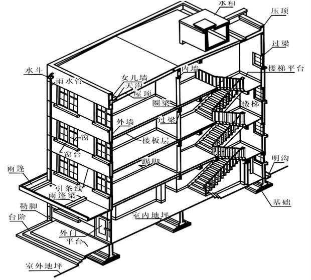 图纸目录,总平面图(施工总说明),建筑施工图,结构施工图,给水排水施工