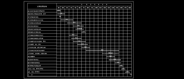 治理整治工程项目横道图_CO土木v土木图纸下ug填写栏图纸标题图片