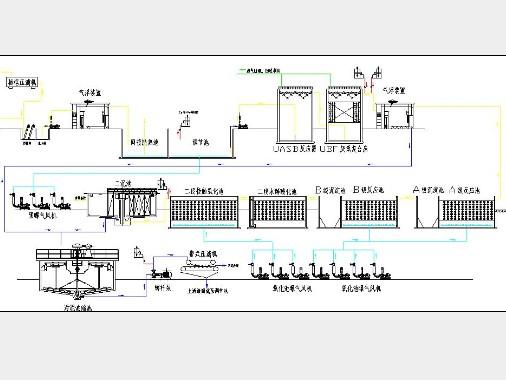 各种废水处理技术工艺流程图