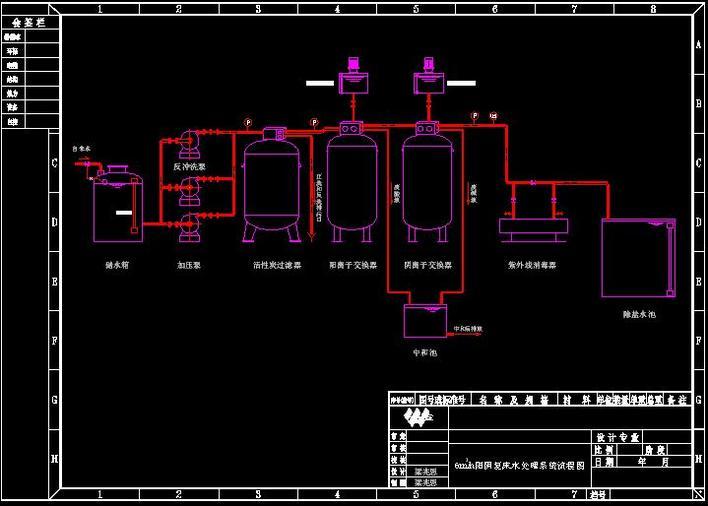 某化工厂阴阳床流程图