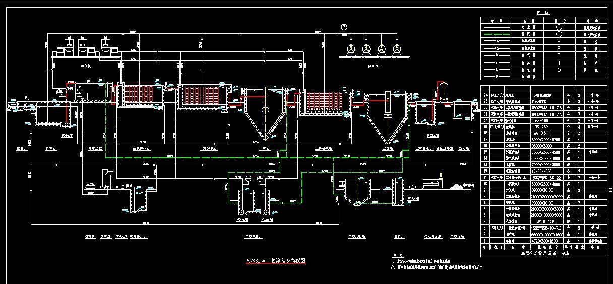 污水处理工艺流程及高程图