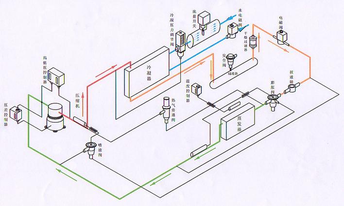 简介:制冷系统图 相关专题:制冷系统图冷库制冷系统图冰柜制冷系统图