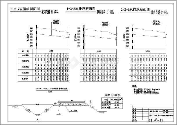 某农业农田水利工程灌溉剖面结构图
