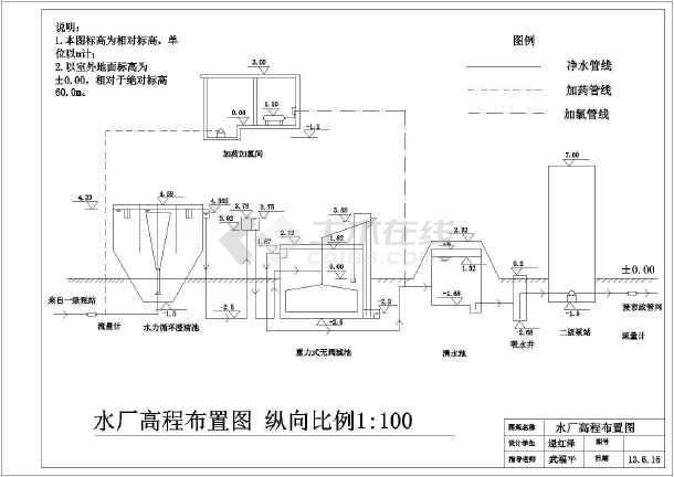 水厂初步设计的平面图和流程图(含构筑物尺寸)