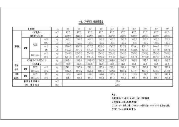 20米后张简支板结构钢筋图及辅助计算表图片1