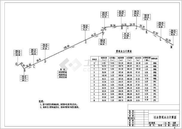 某引水工程提灌站部分施工设计图纸图片1