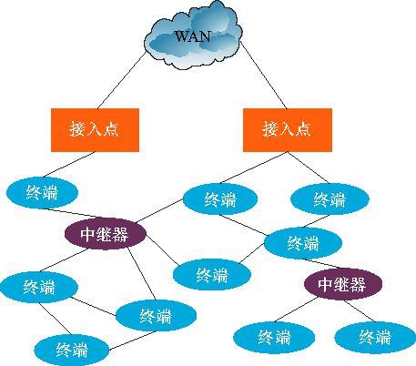 网状拓扑结构4