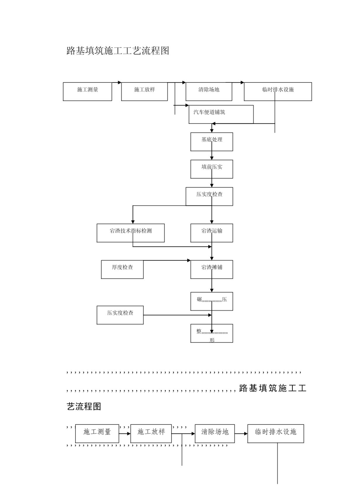 路基填筑施工工艺流程图