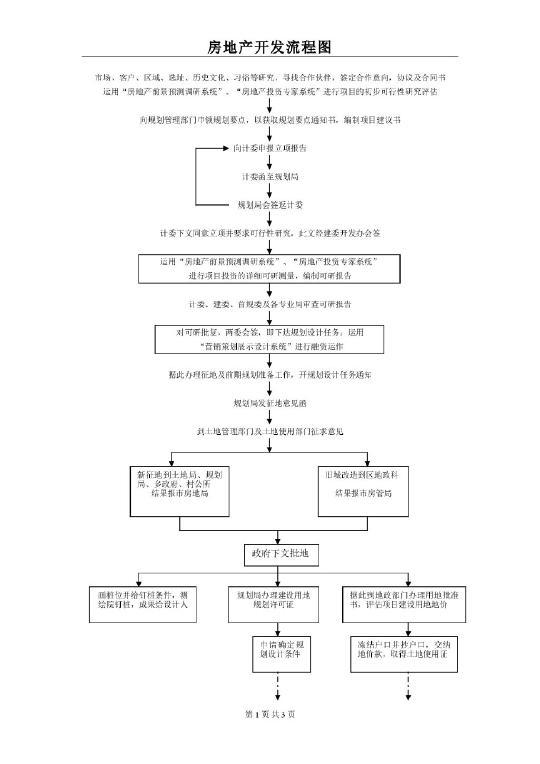 房地产开发流程图
