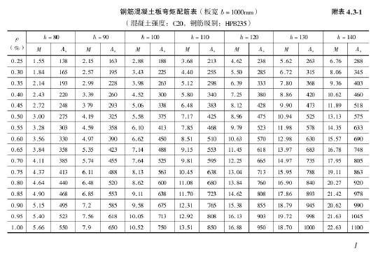 文档 结构 软件应用 设计计算 钢筋混凝土板弯矩配筋表  投稿网友:hk