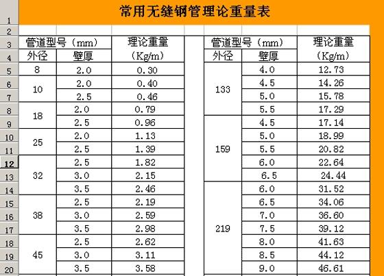 钢材钢管理论重量表