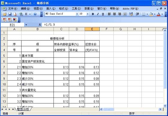 水利水电财务分析和经济评价