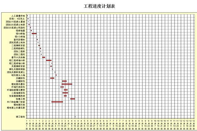 施工进度计划横道图(639x427)-工程施工计划进度表 工程施工进度图片