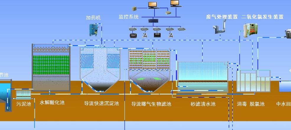 净水处理步骤