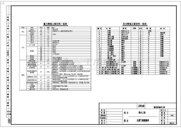 【广东】市政道路雨污水管网工程施工图51张(2014年)