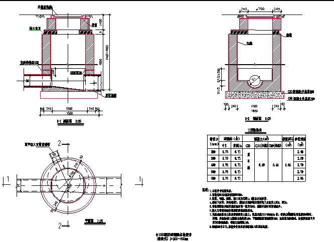 φ1000、φ1250圆形砖砌雨污水检查井图片1