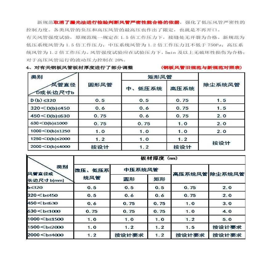 通风与空调工程施工质量验收规范-图2