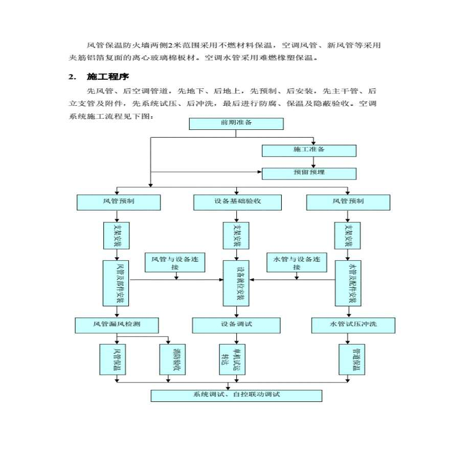 天津万达某酒店暖通工程施工方案-图2