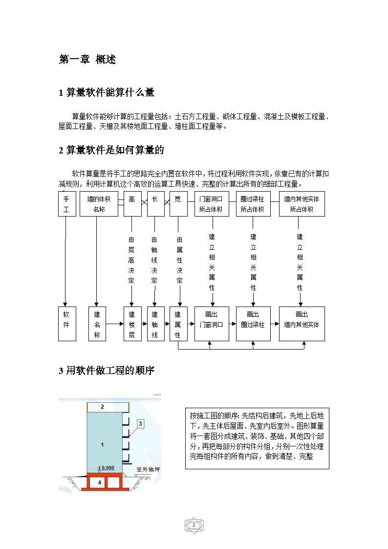 广联达建筑图形算量(图文教程)-图二