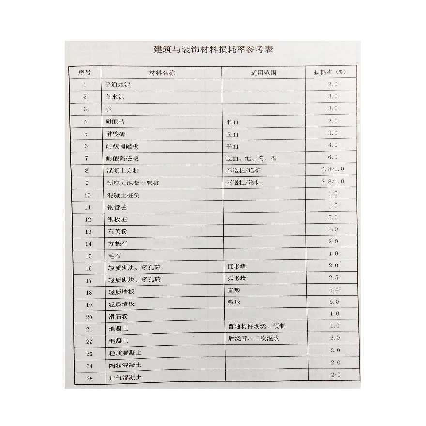 广东省2010定额建筑工程材料损耗率参考表-图一