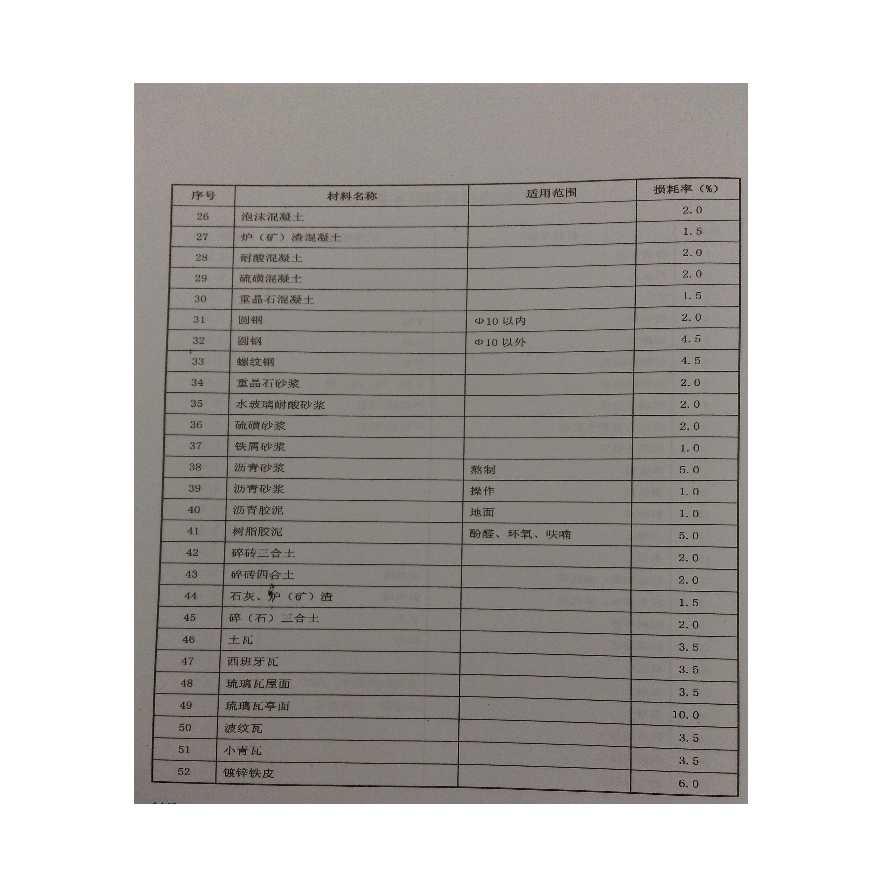 广东省2010定额建筑工程材料损耗率参考表-图二