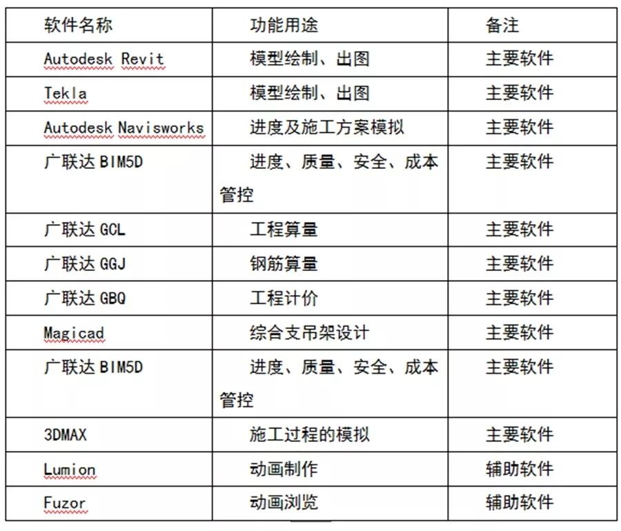 BIM应用案例:北京城市副中心行政办公区项目