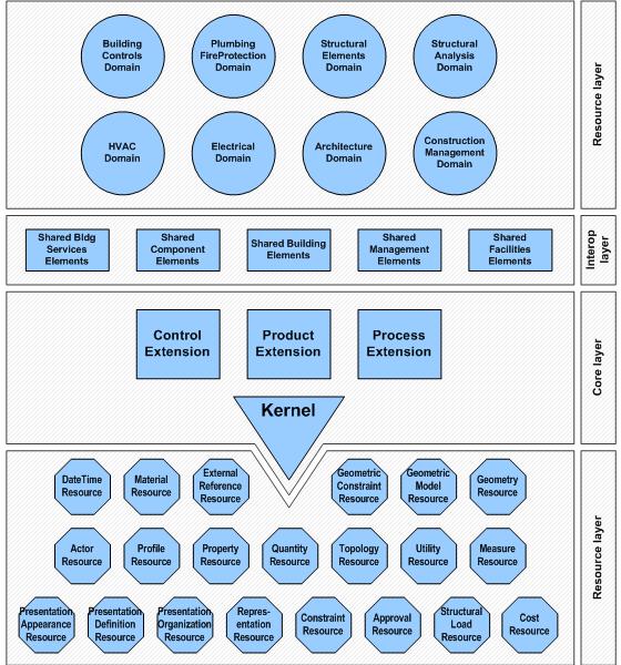 解读《美国国家BIM标准》�C― BIM能力成熟度模型(十二)  完结篇  原创