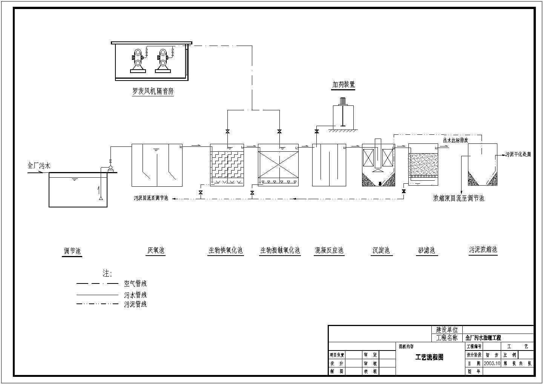 印染废水处理工艺流程图图片1