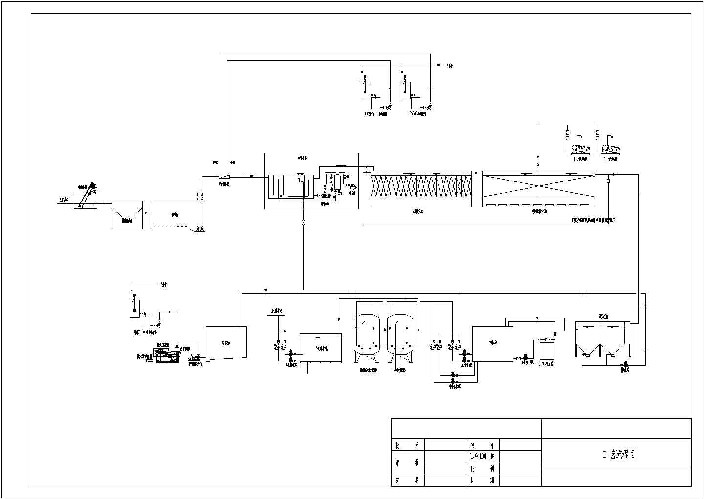 造纸废水处理工艺流程图图片1