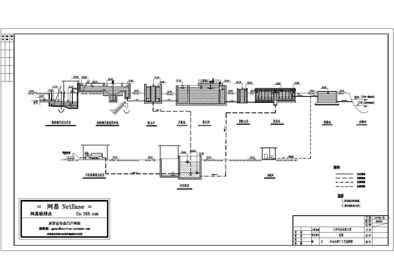 污水处理厂工艺流程图图片3