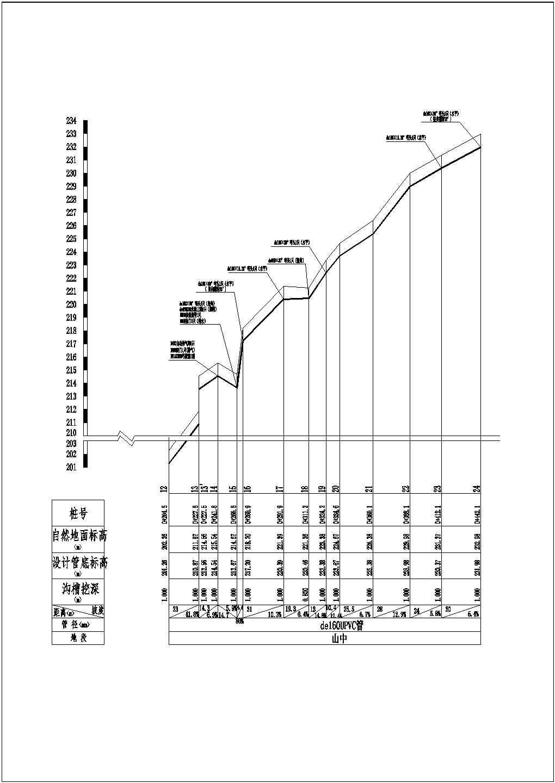 某市政给排水管道工程图纸(共8张)图片1